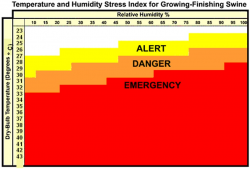 Temperature and Humidity Stress